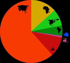 Proportion de la population suivant les continents - Wikipedia